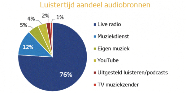 luistercijfers radio
